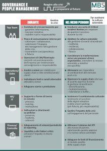 Governance e people management